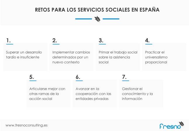 Ámbitos de mejora de los servicios sociales en España