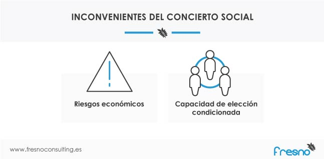 Inconvenientes del Concierto Social