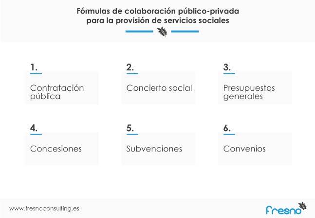 fórmulas de financiación y colaboración público-privada