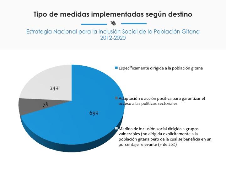 Gráfico con estado de ejecución de las medidas del Plan Operativo de la Estrategia Nacional de inclusión social de la población gitana.