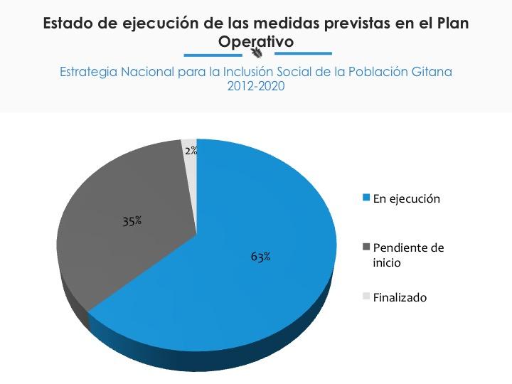 Gráfico con destino de las medidas del Plan Operativo de la Estrategia Nacional de inclusión social de la población gitana.